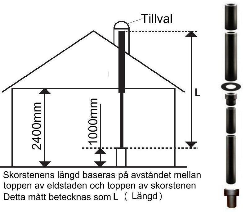 Eldkraft - Schiedel Permeter beräkning